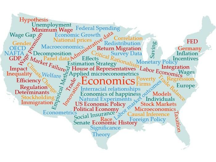 Economics Wordcloud USA